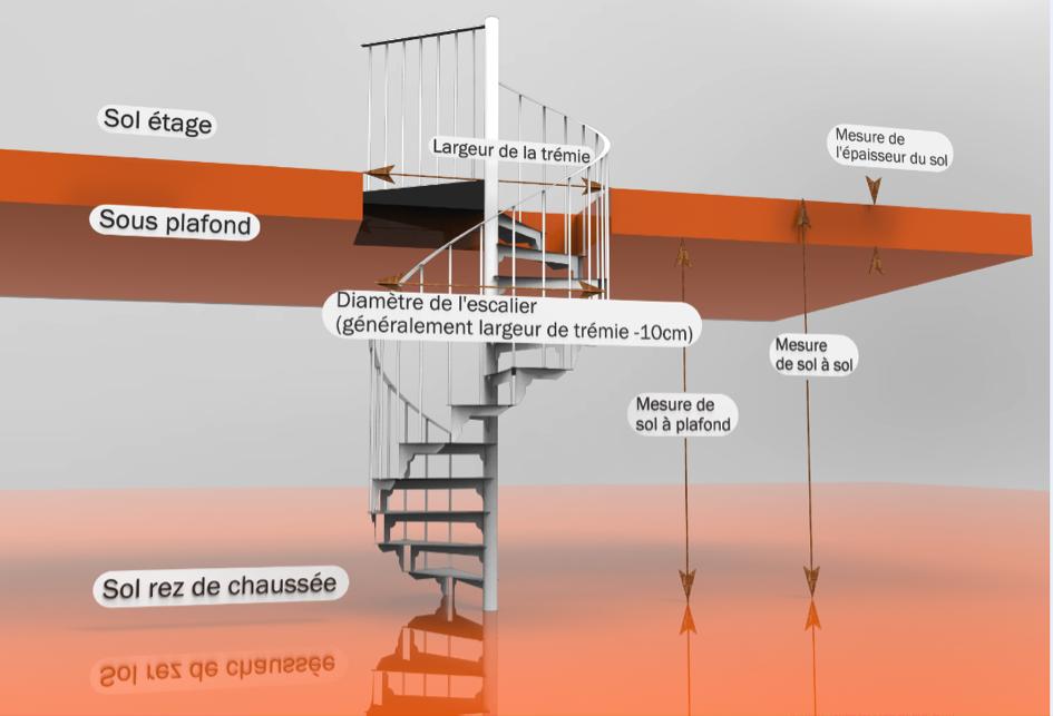 Schéma des cotes escaliers colimacon à prendre